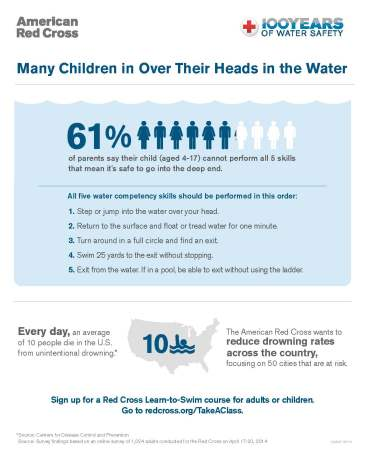 water-safety-infographic-2015_lowres
